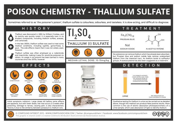 Poison-Chemistry-Thallium